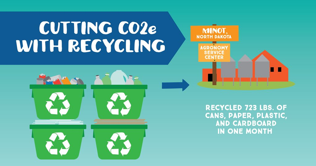 Infographic Explaining Recycling Program